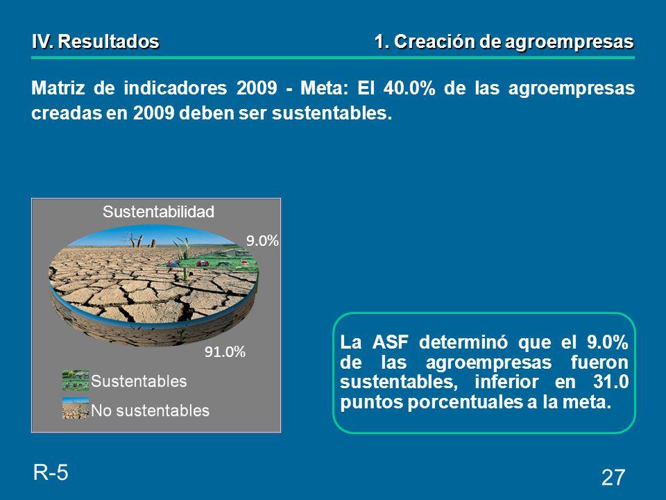 27 La ASF determinó que el 9.0% de las agroempresas fueron sustentables, inferior en 31.0 puntos porcentuales a la meta.