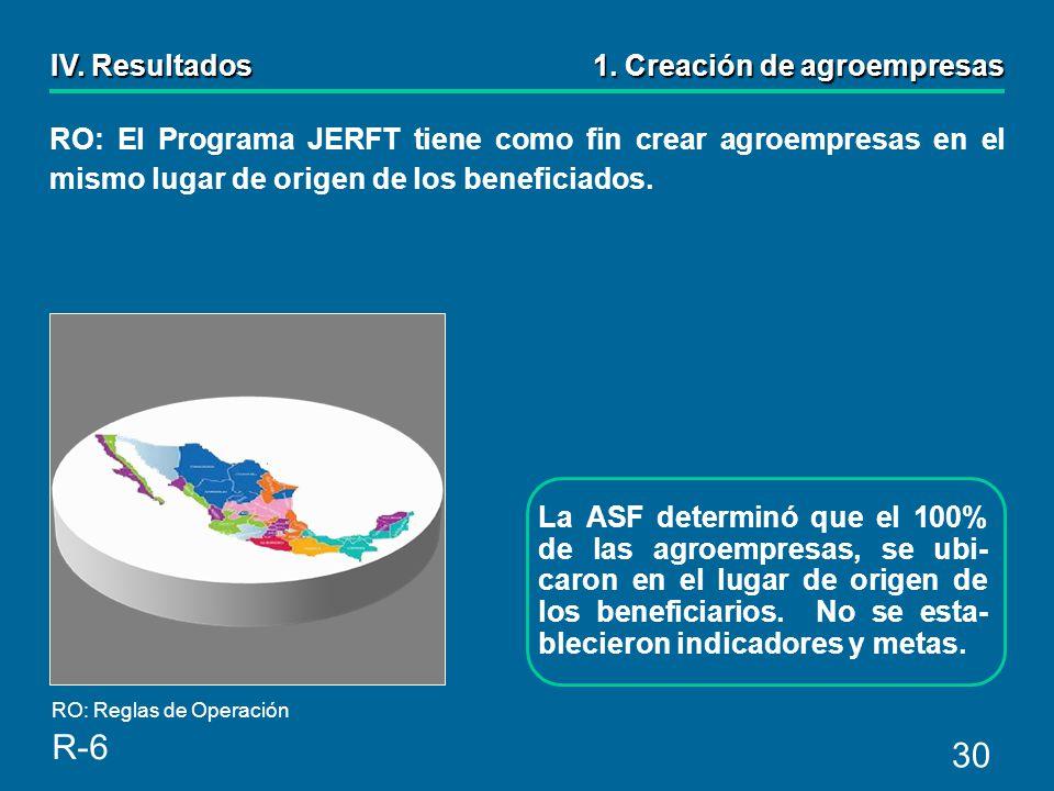 30 La ASF determinó que el 100% de las agroempresas, se ubi- caron en el lugar de origen de los beneficiarios.