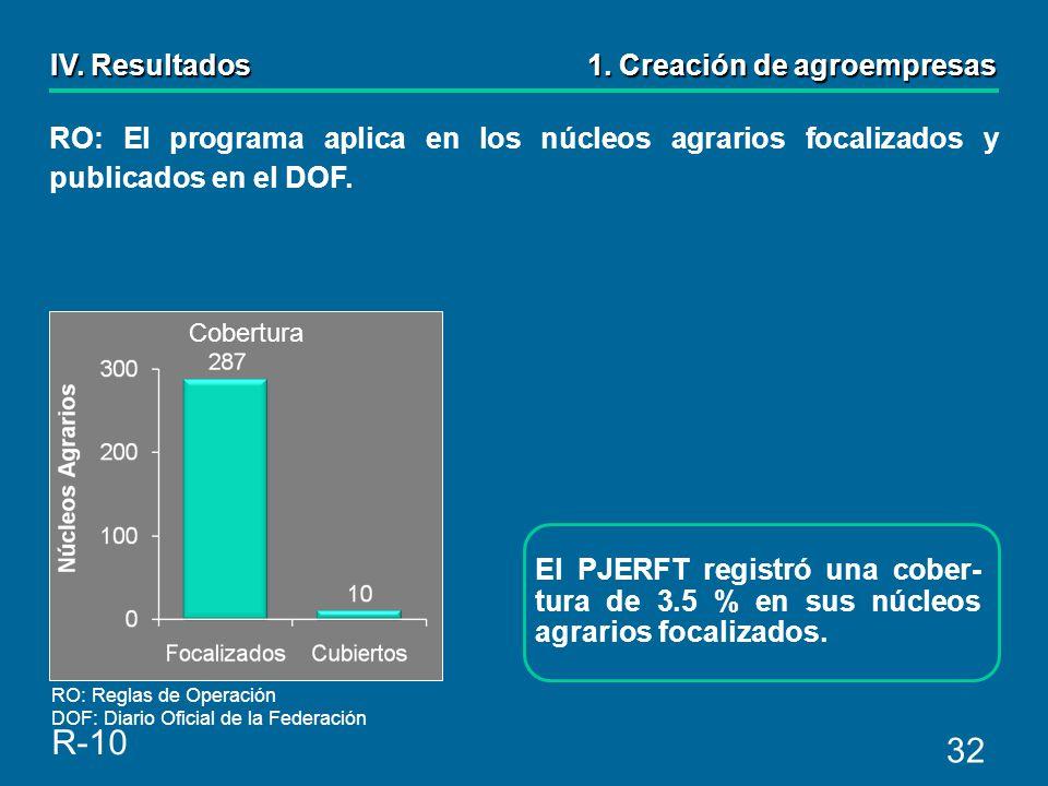 32 El PJERFT registró una cober- tura de 3.5 % en sus núcleos agrarios focalizados.