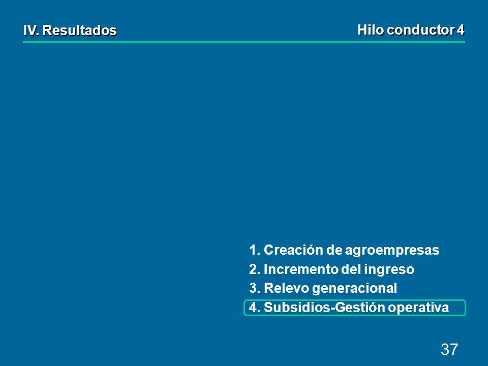 37 IV.Resultados 1. Creación de agroempresas 2. Incremento del ingreso 3.