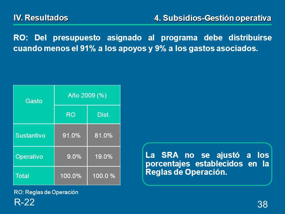 38 Gasto Año 2009 (%) RODist.Sustantivo 91.0%81.0% Operativo 9.0%19.0% Total100.0% 4.