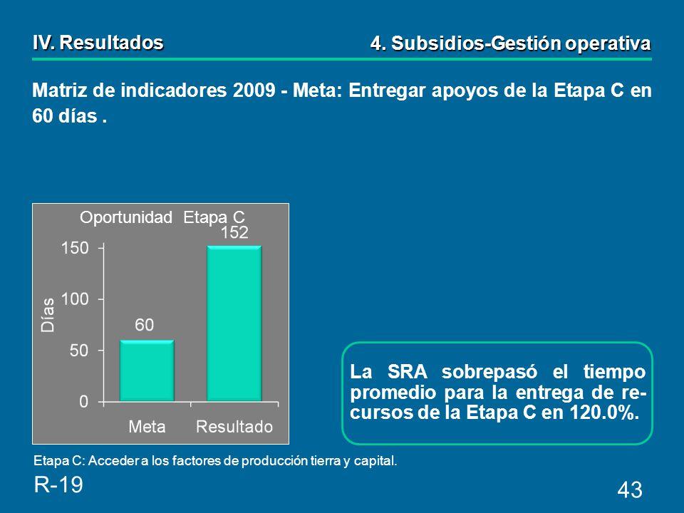 43 La SRA sobrepasó el tiempo promedio para la entrega de re- cursos de la Etapa C en 120.0%.