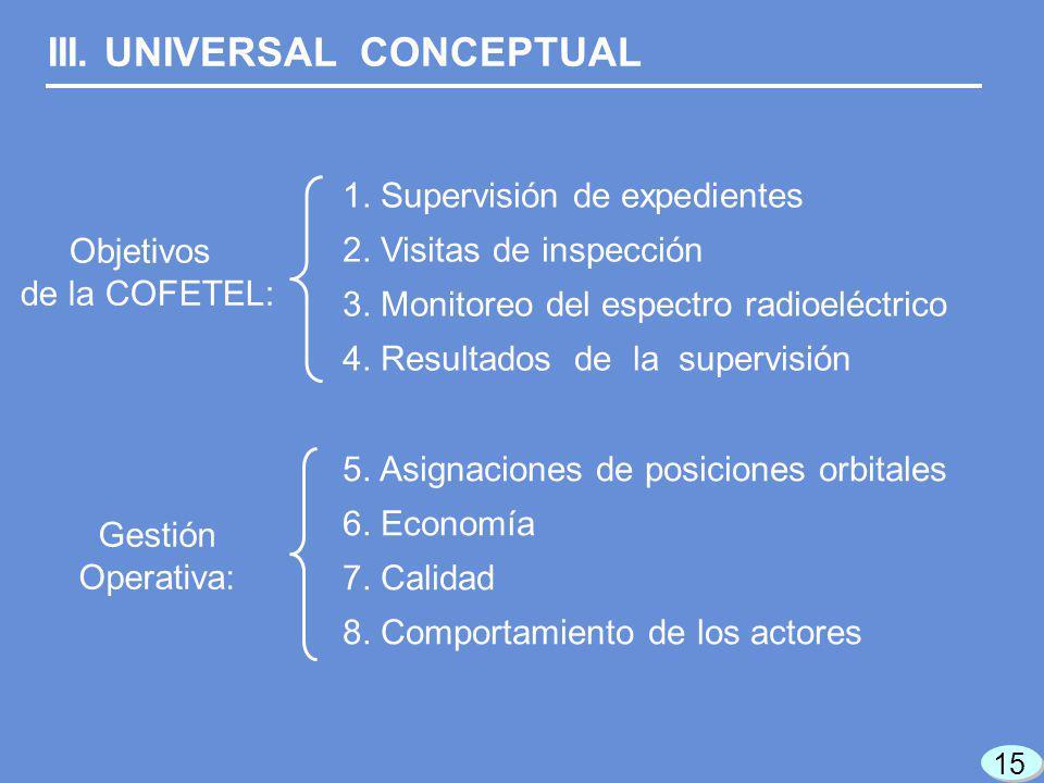 III. UNIVERSAL CONCEPTUAL Gestión Operativa: 1. Supervisión de expedientes 2. Visitas de inspección 3. Monitoreo del espectro radioeléctrico 4. Result