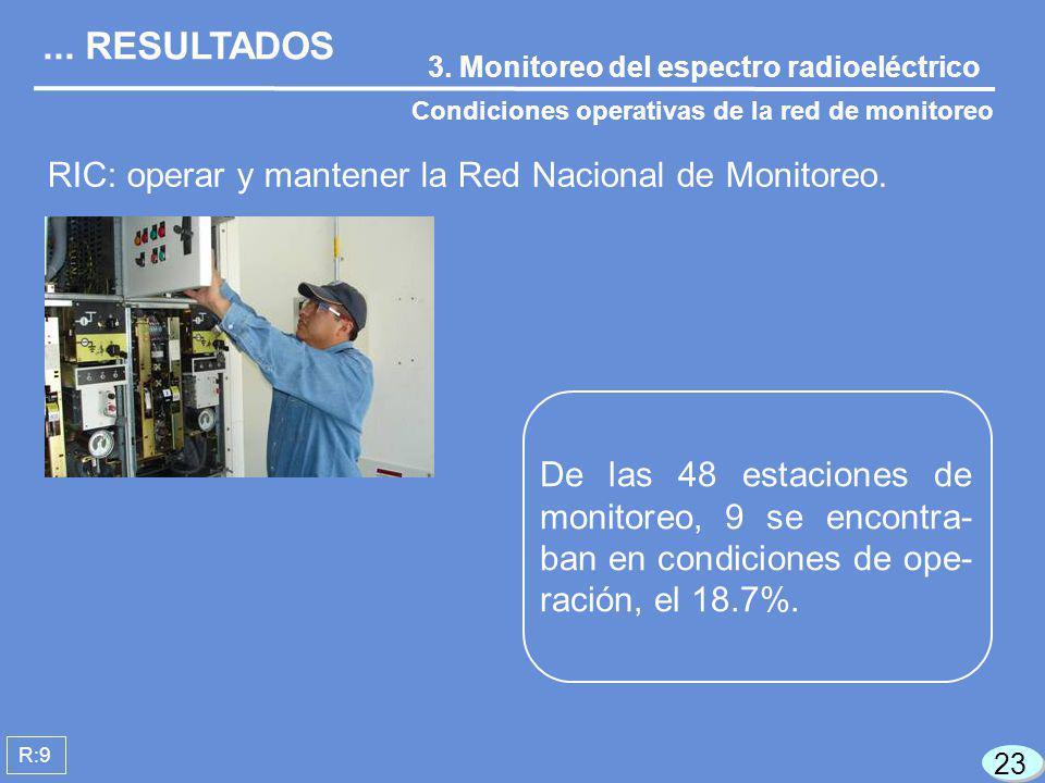 3. Monitoreo del espectro radioeléctrico Condiciones operativas de la red de monitoreo R:9 RIC: operar y mantener la Red Nacional de Monitoreo.... RES