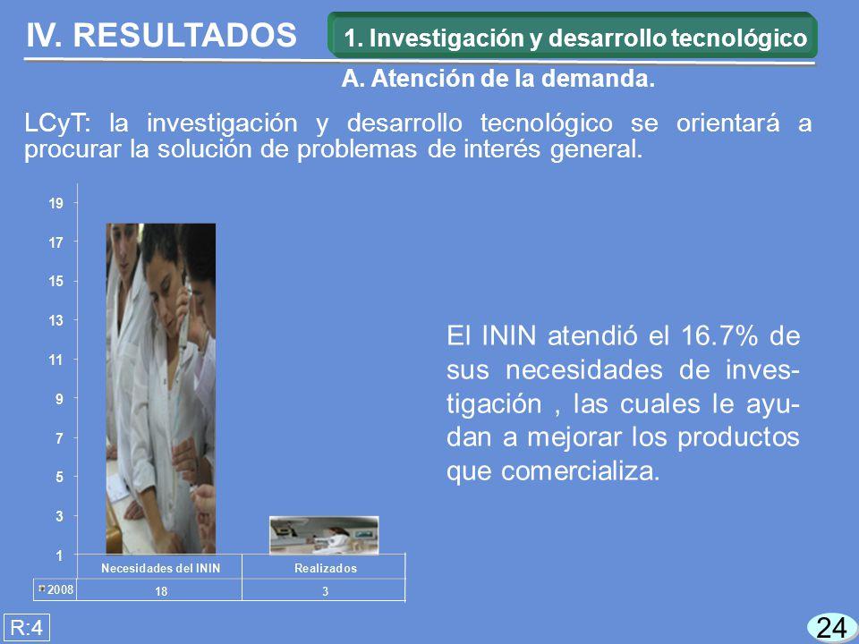 24 El ININ atendió el 16.7% de sus necesidades de inves- tigación, las cuales le ayu- dan a mejorar los productos que comercializa.