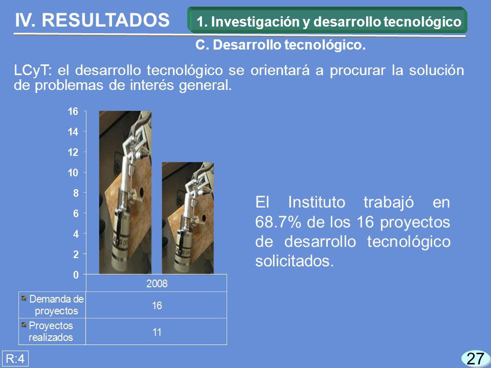 27 El Instituto trabajó en 68.7% de los 16 proyectos de desarrollo tecnológico solicitados.