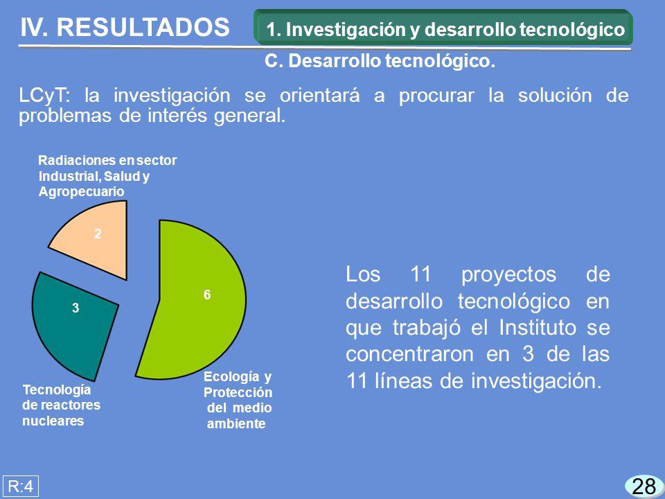 28 Los 11 proyectos de desarrollo tecnológico en que trabajó el Instituto se concentraron en 3 de las 11 líneas de investigación.