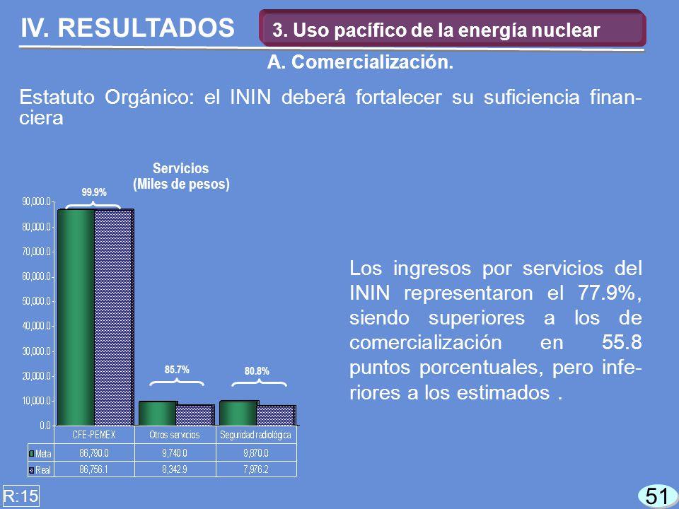 51 Los ingresos por servicios del ININ representaron el 77.9%, siendo superiores a los de comercialización en 55.8 puntos porcentuales, pero infe- riores a los estimados.