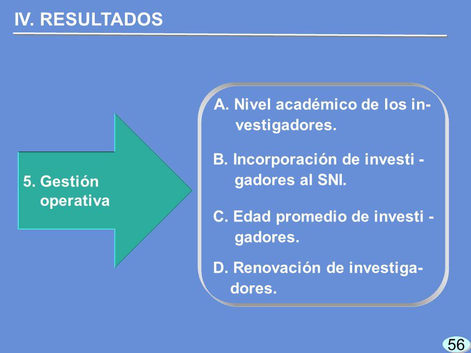 56 5. Gestión operativa IV. RESULTADOS A. Nivel académico de los in- vestigadores.