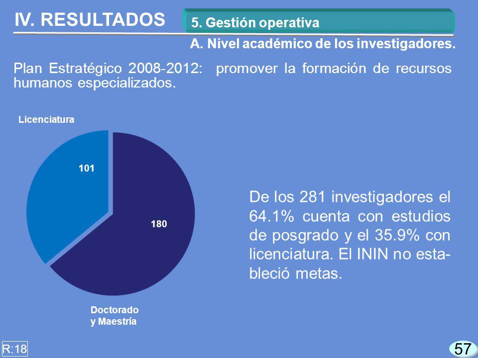57 De los 281 investigadores el 64.1% cuenta con estudios de posgrado y el 35.9% con licenciatura.