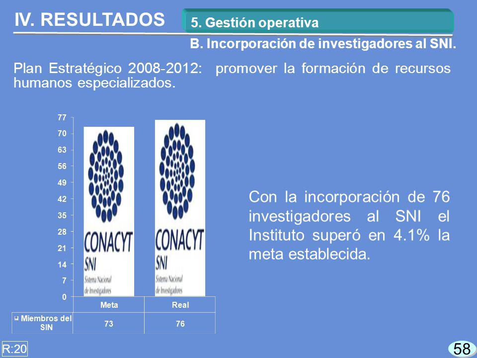 58 Con la incorporación de 76 investigadores al SNI el Instituto superó en 4.1% la meta establecida.