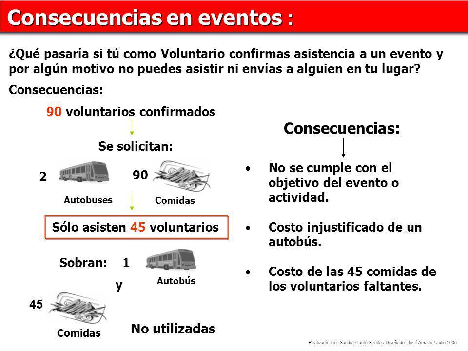 Consecuencias en eventos : ¿Qué pasaría si tú como Voluntario confirmas asistencia a un evento y por algún motivo no puedes asistir ni envías a alguien en tu lugar.