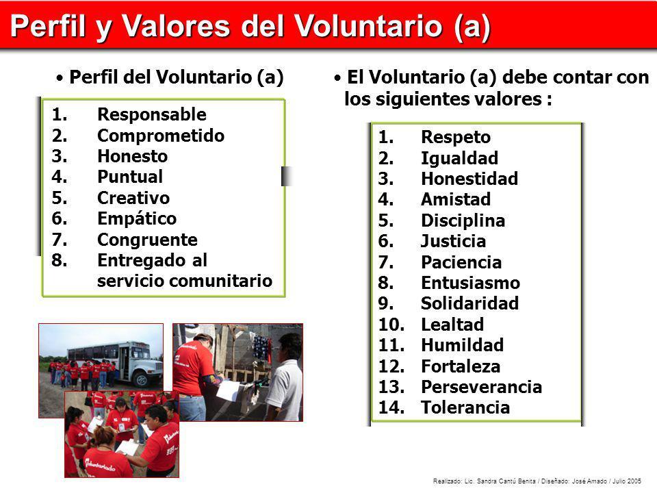 Perfil y Valores del Voluntario (a) Perfil del Voluntario (a) El Voluntario (a) debe contar con los siguientes valores : 1. Respeto 2. Igualdad 3. Hon