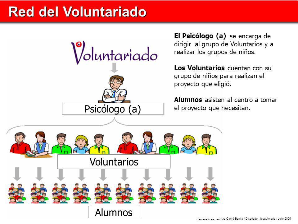 Red del Voluntariado Red del Voluntariado Realizado: Lic. Sandra Cantú Benita / Diseñado: José Amado / Julio 2005 El Psicólogo (a) Alumnos Voluntarios