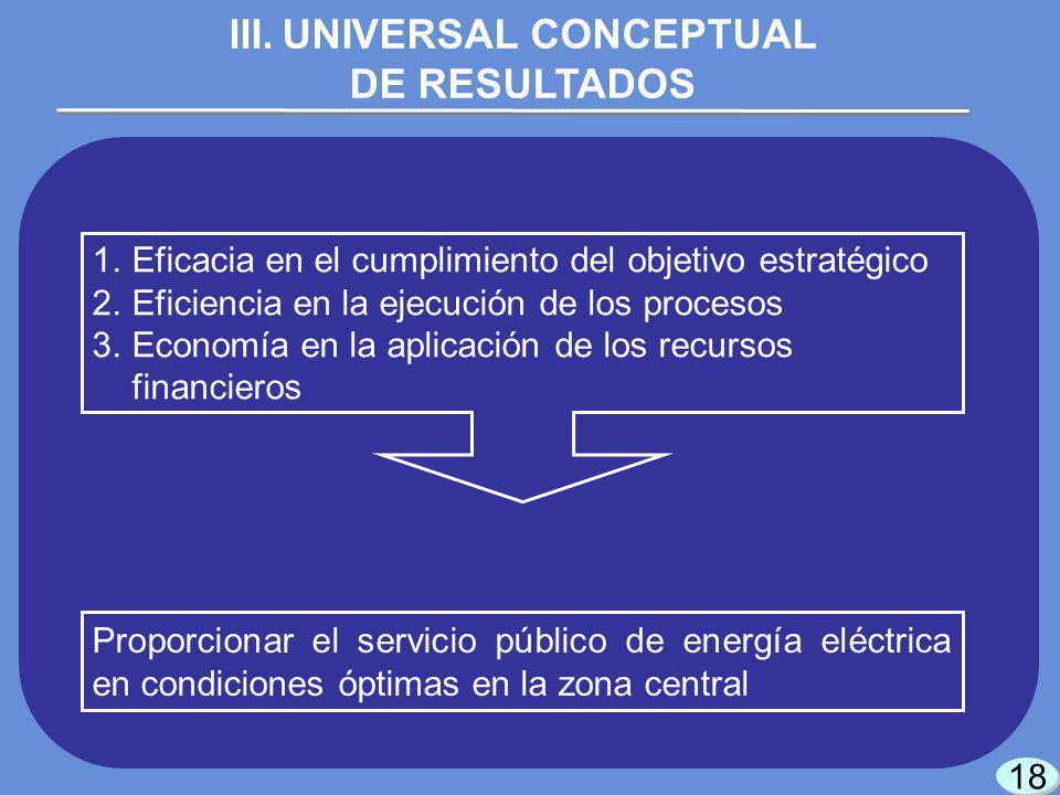 18 Proporcionar el servicio público de energía eléctrica en condiciones óptimas en la zona central III.UNIVERSAL CONCEPTUAL DE RESULTADOS 1.Eficacia en el cumplimiento del objetivo estratégico 2.