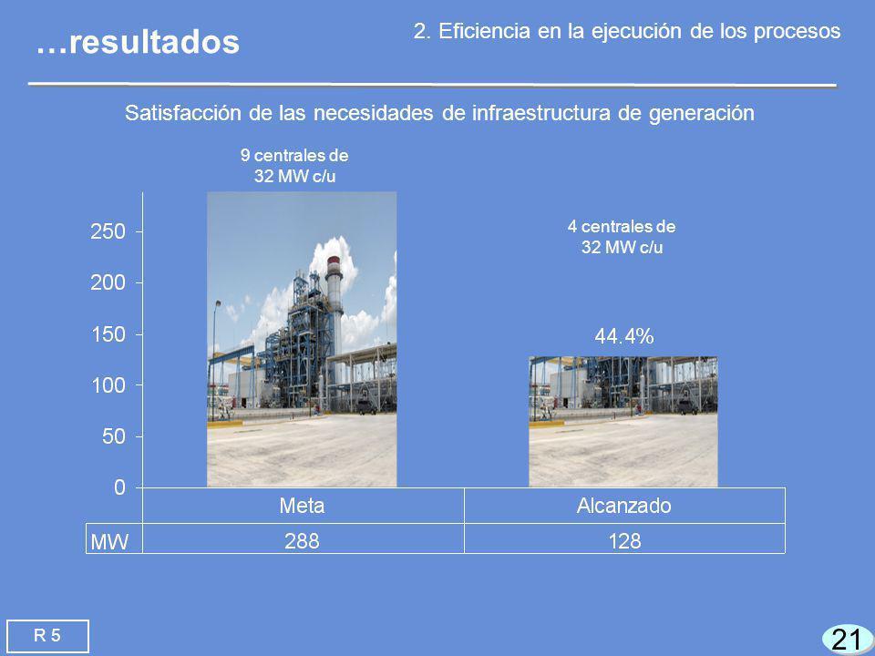21 9 centrales de 32 MW c/u 4 centrales de 32 MW c/u …resultados 2.