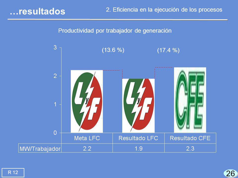 26 (13.6 %) (17.4 %) …resultados 2.