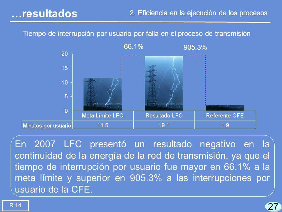 27 En 2007 LFC presentó un resultado negativo en la continuidad de la energía de la red de transmisión, ya que el tiempo de interrupción por usuario fue mayor en 66.1% a la meta límite y superior en 905.3% a las interrupciones por usuario de la CFE.