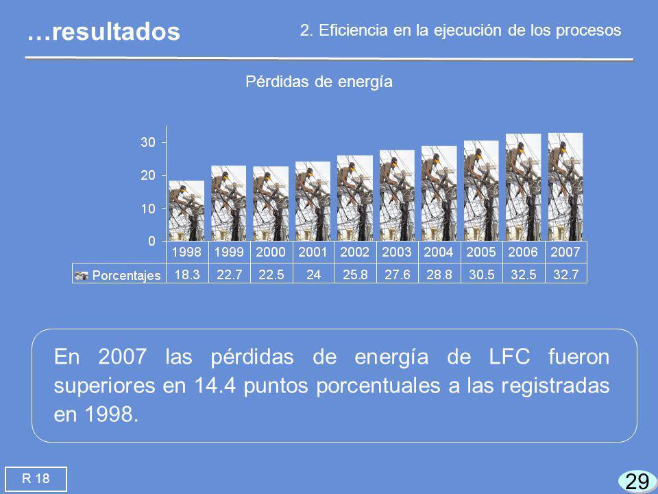 29 En 2007 las pérdidas de energía de LFC fueron superiores en 14.4 puntos porcentuales a las registradas en 1998.