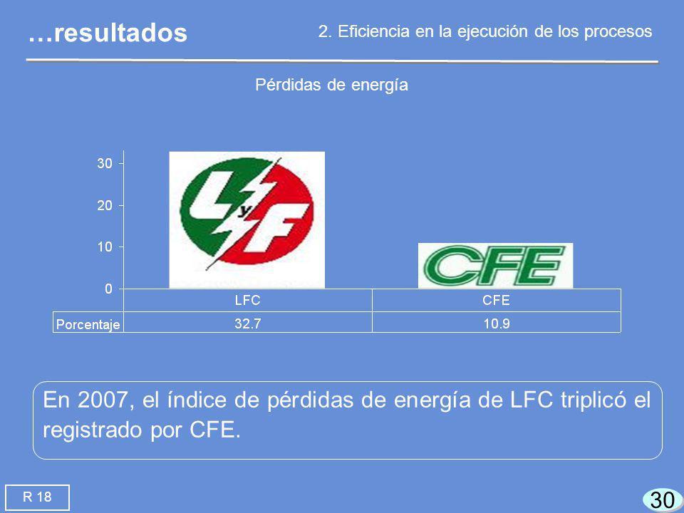 30 En 2007, el índice de pérdidas de energía de LFC triplicó el registrado por CFE.