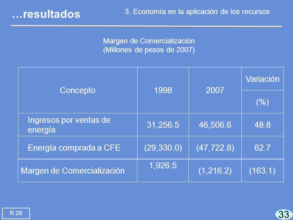 33 Margen de Comercialización (Millones de pesos de 2007) Concepto19982007 Variación (%) Ingresos por ventas de energía 31,256.546,506.648.8 Energía comprada a CFE(29,330.0)(47,722.8)62.7 …resultados 3.