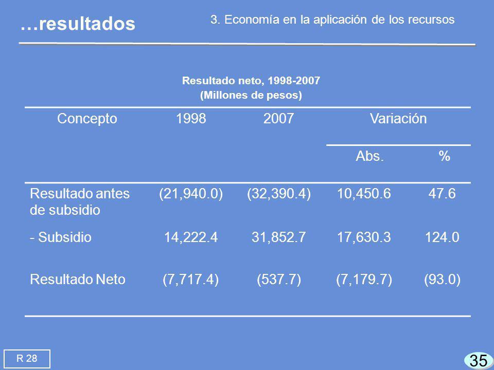 35 Concepto19982007Variación Abs.% Resultado antes de subsidio (21,940.0)(32,390.4)10,450.647.6 - Subsidio14,222.431,852.717,630.3124.0 Resultado Neto(7,717.4)(537.7)(7,179.7)(93.0) Resultado neto, 1998-2007 (Millones de pesos) …resultados 3.