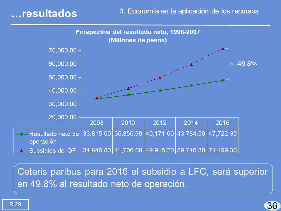 36 Ceteris paribus para 2016 el subsidio a LFC, será superior en 49.8% al resultado neto de operación.