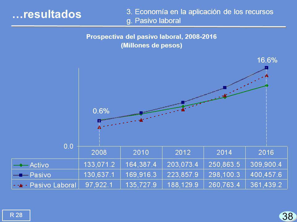 38 …resultados 3. Economía en la aplicación de los recursos g.