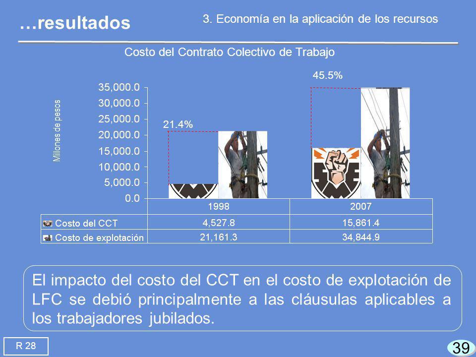 39 21.4% 45.5% El impacto del costo del CCT en el costo de explotación de LFC se debió principalmente a las cláusulas aplicables a los trabajadores jubilados.