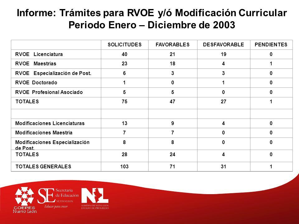 Informe: Trámites para RVOE y/o Modificación Curricular Periodo Enero – Diciembre de 2004 SOLICITUDESFAVORABLESDESFAVORABLESPENDIENTES RVOE Licenciatura5633176 RVOE Maestrías214152 RVOE Especialización de Post.7403 RVOE Profesional Asociado5500 TOTALES89463211 Modificaciones Licenciaturas7753195 Modificaciones Maestría11641 Modificaciones Especialización de Post.