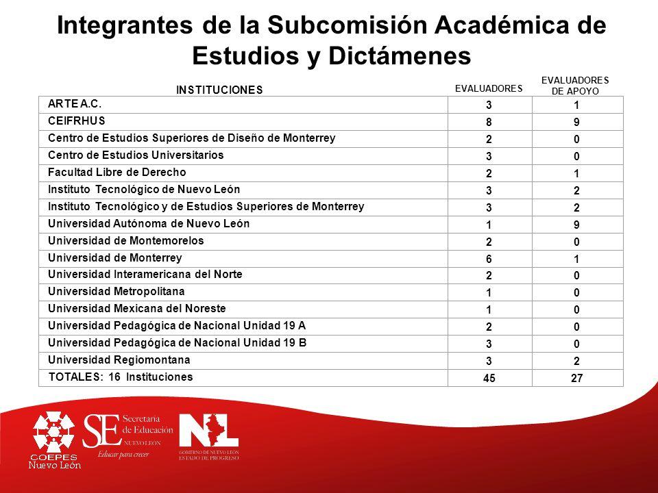 Integrantes de la Subcomisión Académica de Estudios y Dictámenes ARTE A.C.