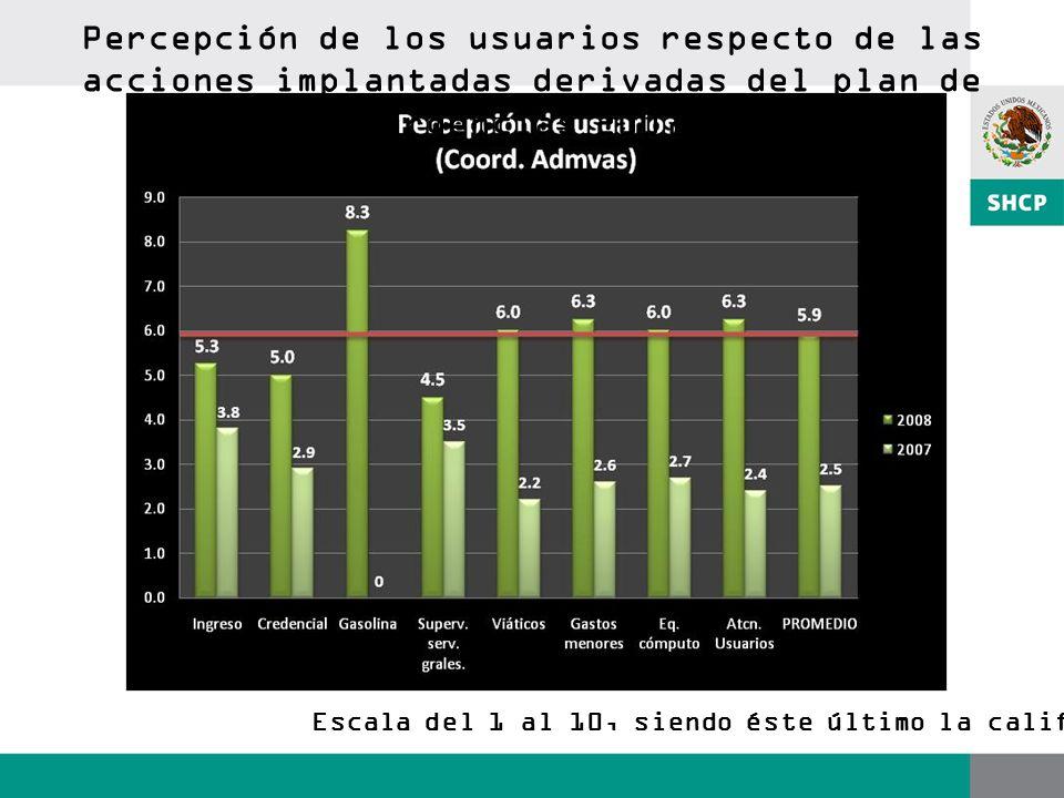 Escala del 1 al 10, siendo éste último la calificación más alta Percepción de los usuarios respecto de las acciones implantadas derivadas del plan de urgencias 2007