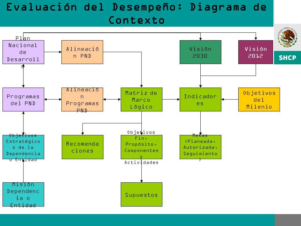 Plan Nacional de Desarroll o Programas del PND Matriz de Marco Lógico Indicador es Objetivos Estratégico s de la Dependencia o Entidad Misión Dependenc ia o Entidad Objetivos Fin, Propósito, Componentes y Actividades Alineació n PND Alineació n Programas PND Supuestos Metas (Planeada, Autorizada, Seguimiento ) Visión 2030 Visión 2012 Recomenda ciones Objetivos del Milenio Evaluación del Desempeño: Diagrama de Contexto