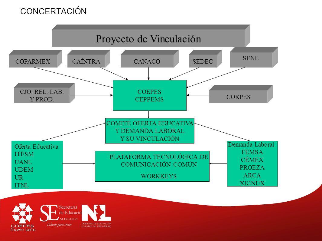 Oferta Educativa ITESM UANL UDEM UR ITNL COMITÉ OFERTA EDUCATIVA Y DEMANDA LABORAL Y SU VINCULACIÓN CONCERTACIÓN Proyecto de Vinculación COPARMEX SENL Demanda Laboral FEMSA CÉMEX PROEZA ARCA XIGNUX COEPES CEPPEMS PLATAFORMA TECNOLÓGICA DE COMUNICACIÓN COMÚN WORKKEYS CANACOSEDECCAÍNTRA CORPES CJO.