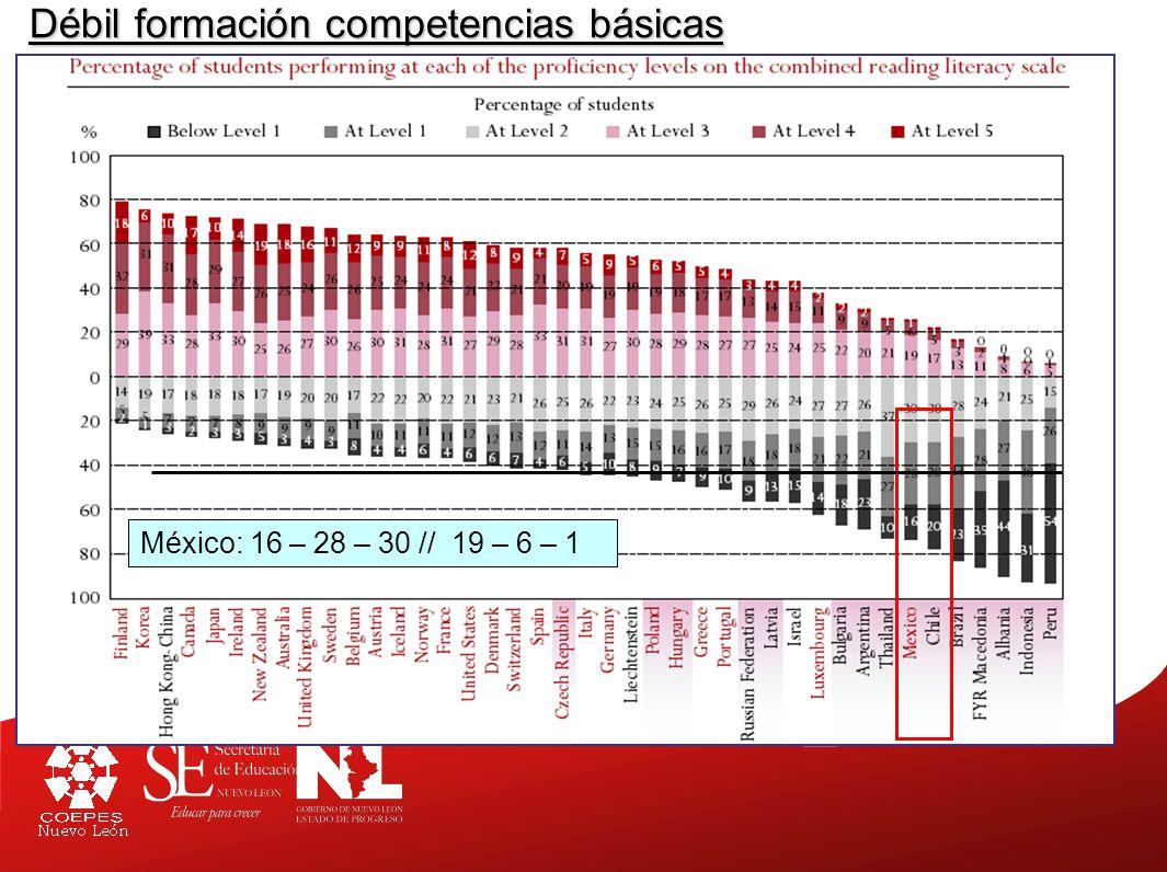 Débil formación competencias básicas México: 16 – 28 – 30 // 19 – 6 – 1