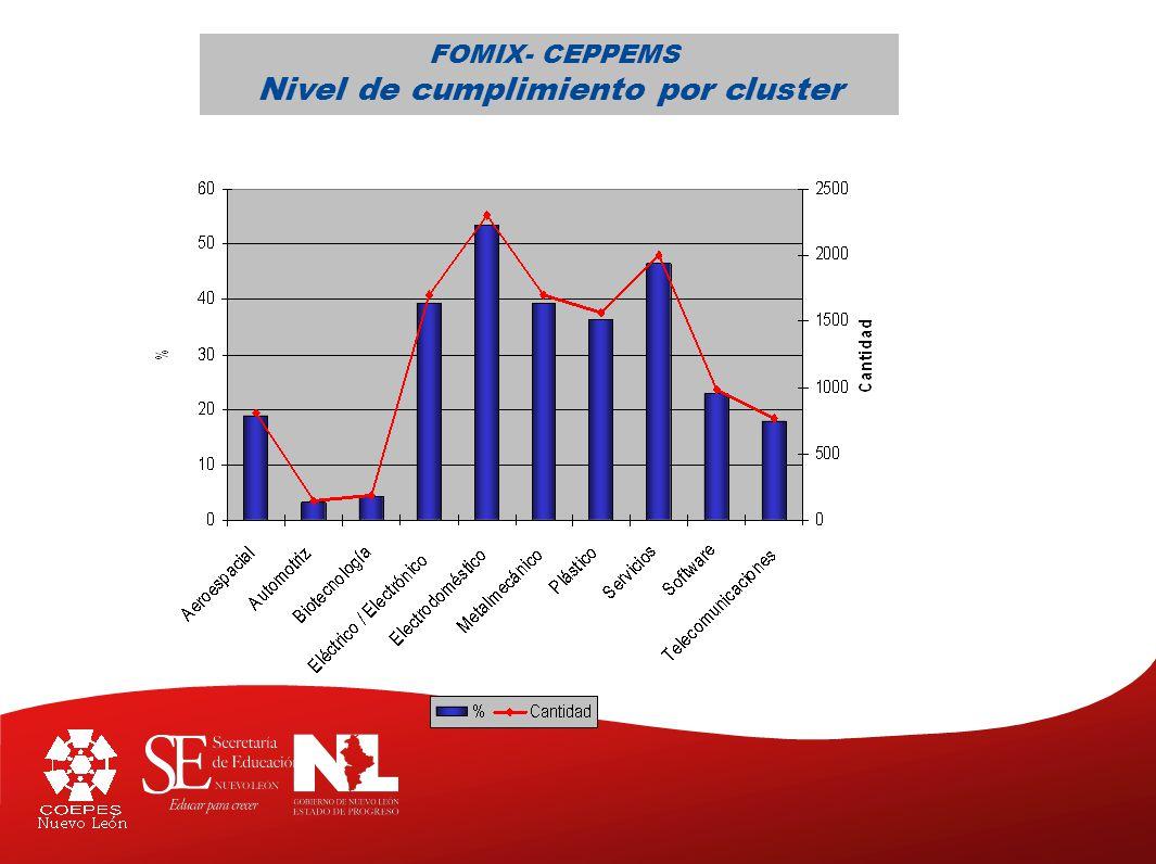 FOMIX- CEPPEMS Nivel de cumplimiento por cluster