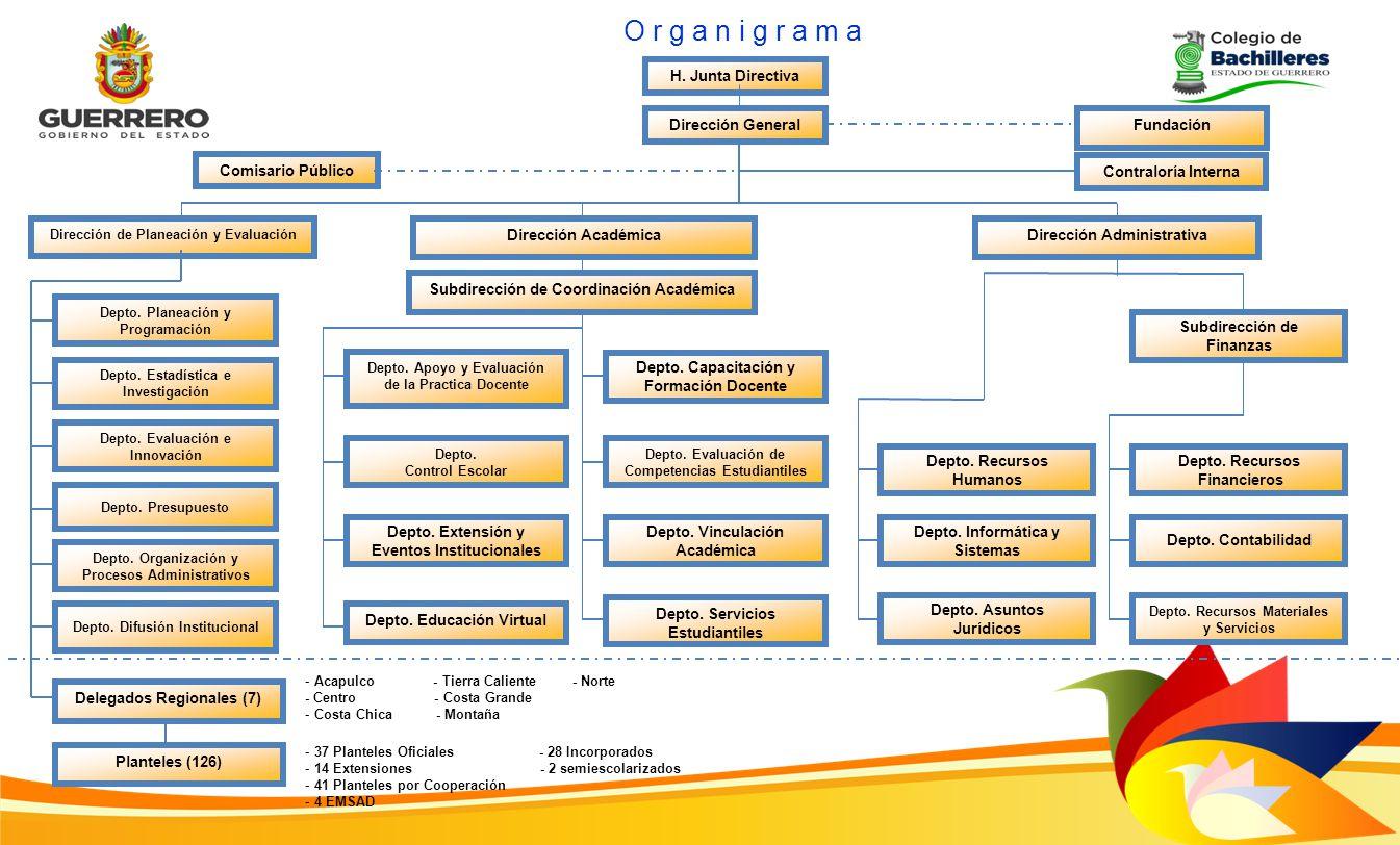 H. Junta Directiva Dirección de Planeación y Evaluación O r g a n i g r a m a Depto. Planeación y Programación Depto. Estadística e Investigación Dept