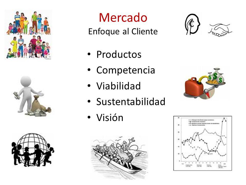 Mercado Enfoque al Cliente Productos Competencia Viabilidad Sustentabilidad Visión