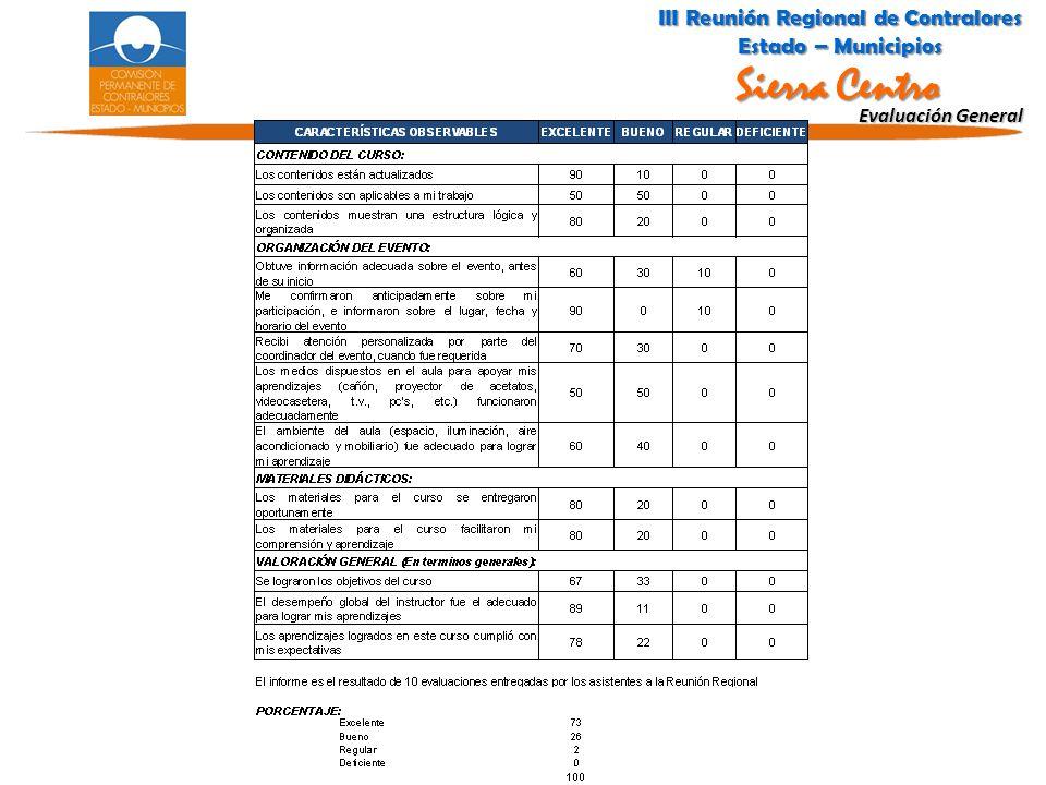 Evaluación General III Reunión Regional de Contralores Estado – Municipios Sierra Centro III Reunión Regional de Contralores Estado – Municipios Sierr