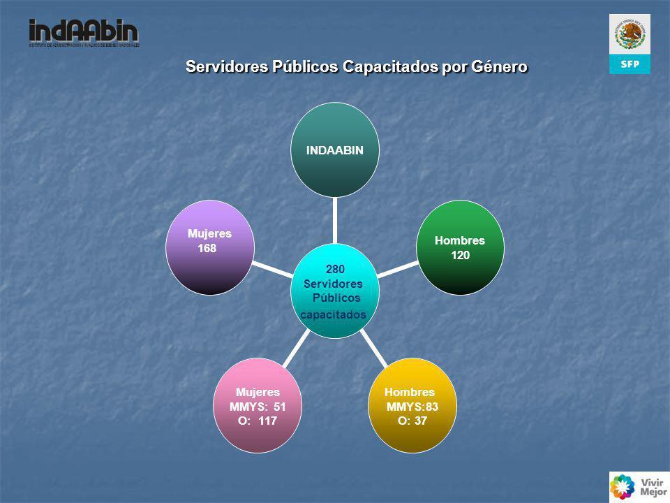 Servidores Públicos Capacitados por Género 280 Servidores Públicos capacitados INDAABIN Hombres 120 Hombres MMYS:83 O: 37 Mujeres MMYS: 51 O: 117 Mujeres 168