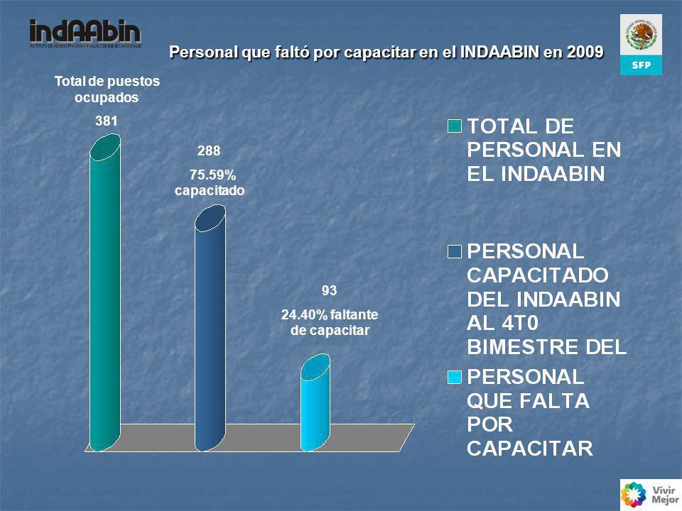 Personal que faltó por capacitar en el INDAABIN en 2009 Personal que faltó por capacitar en el INDAABIN en 2009 Total de puestos ocupados 381 288 75.59% capacitado 93 24.40% faltante de capacitar