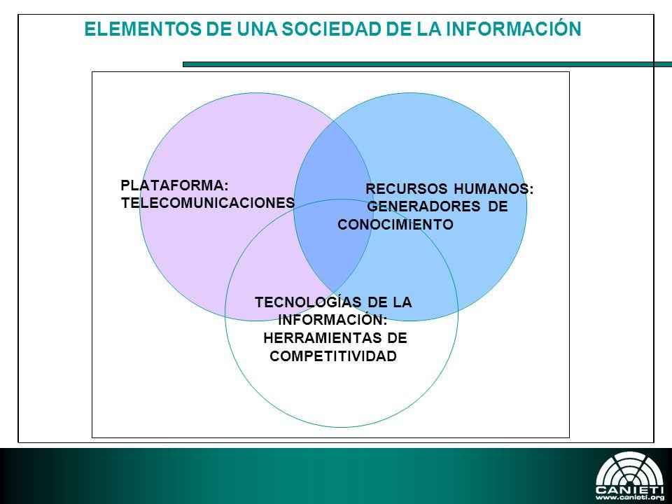 PLATAFORMA: TELECOMUNICACIONES RECURSOS HUMANOS: GENERADORES DE CONOCIMIENTO TECNOLOGÍAS DE LA INFORMACIÓN: HERRAMIENTAS DE COMPETITIVIDAD ELEMENTOS DE UNA SOCIEDAD DE LA INFORMACIÓN