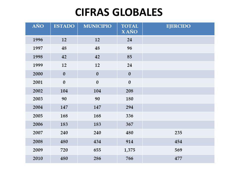 CIFRAS GLOBALES AÑOESTADOMUNICIPIOTOTAL X AÑO EJERCIDO 199612 24 199748 96 199842 85 199912 24 2000000 2001000 2002104 208 200390 180 2004147 294 2005