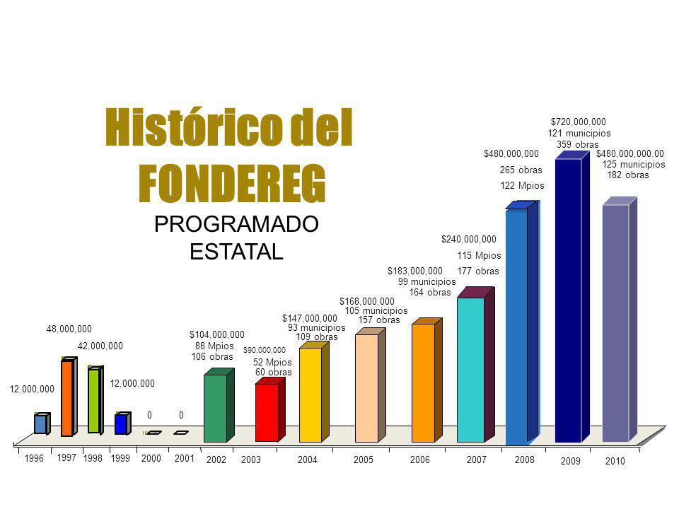Histórico del FONDEREG $104,000,000 88 Mpios 106 obras $90,000,000 52 Mpios 60 obras $147,000,000 93 municipios 109 obras $168,000,000 105 municipios