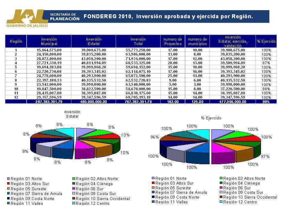 FONDEREG 2010 Ejercido por Municipio y Región