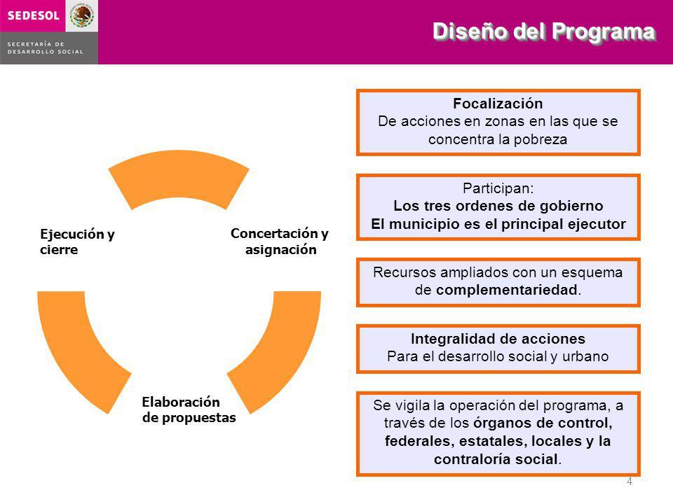 Diseño del Programa 4 Se vigila la operación del programa, a través de los órganos de control, federales, estatales, locales y la contraloría social.