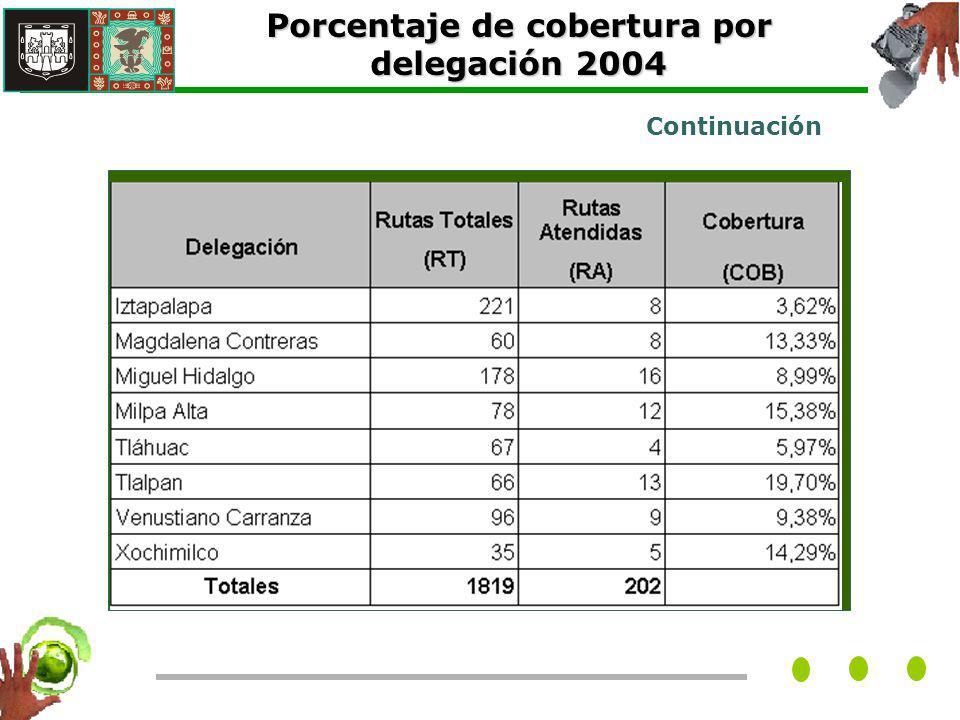 Porcentaje de cobertura por delegación 2004 Continuación