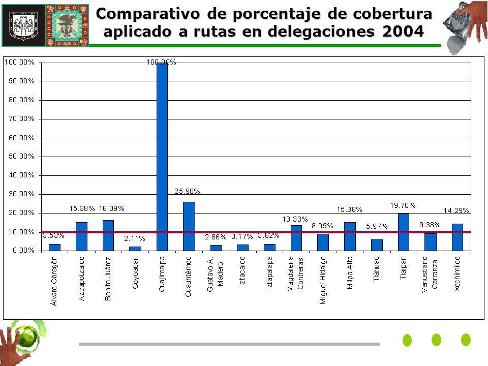 Comparativo de porcentaje de cobertura aplicado a rutas en delegaciones 2004