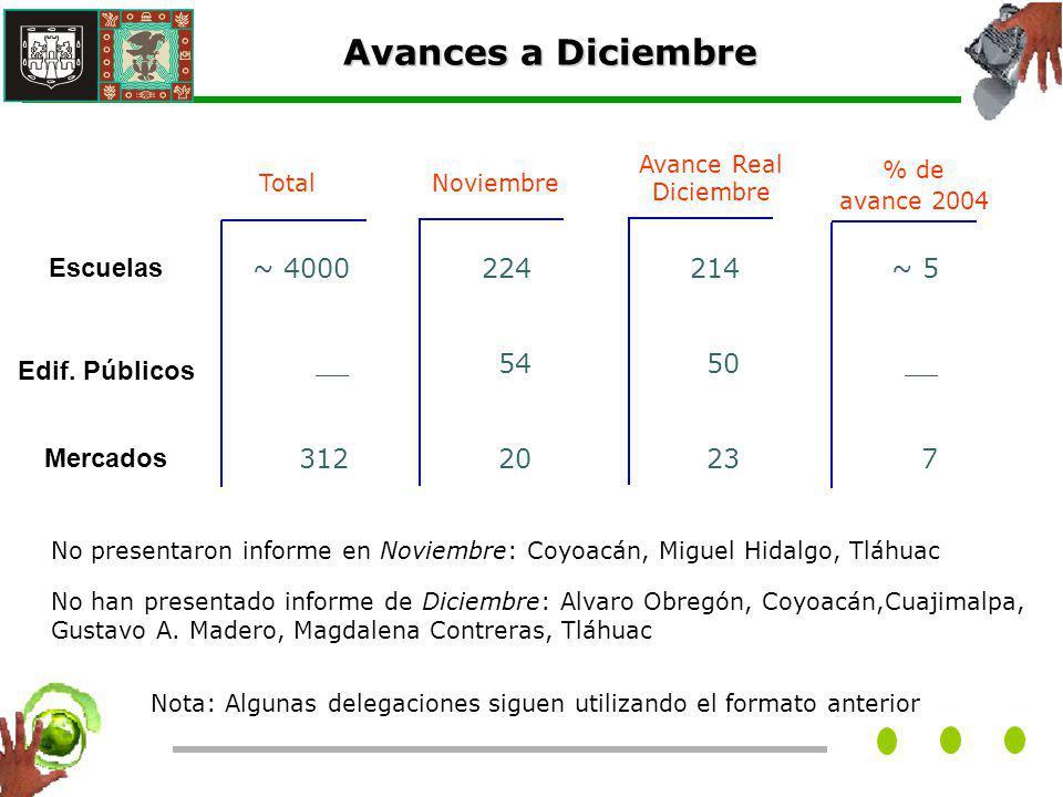 Porcentaje de cobertura por delegación 2004 Se aplicaron los indicadores de avance a noviembre en las 16 delegaciones obteniendose los siguientes resultados: * Programa de Gestión integral de Residuos Sólidos