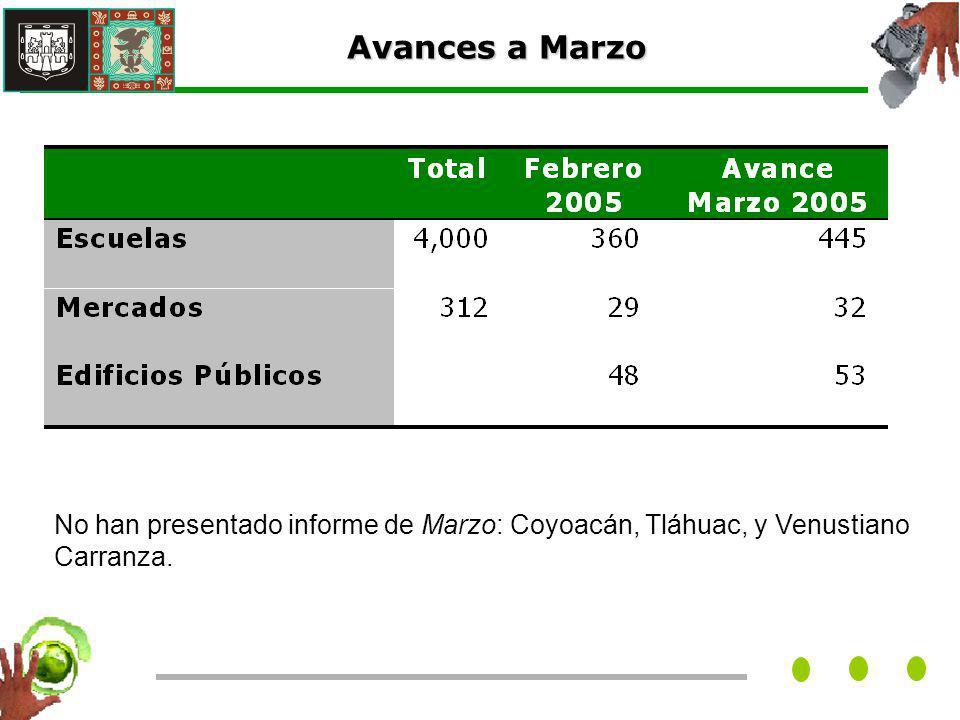 No han presentado informe de Marzo: Coyoacán, Tláhuac, y Venustiano Carranza.